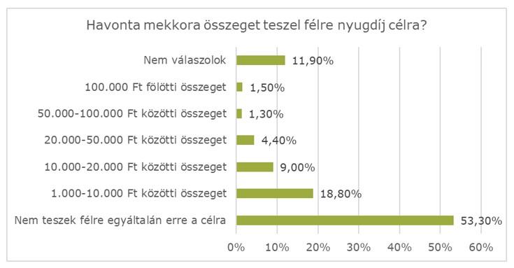 A magyarok több mint harmada spórol a nyugdíjas éveire: az önkéntes nyugdíjpénztár és a nyugdíjbiztosítás a legnépszerűbb megtakarítási forma