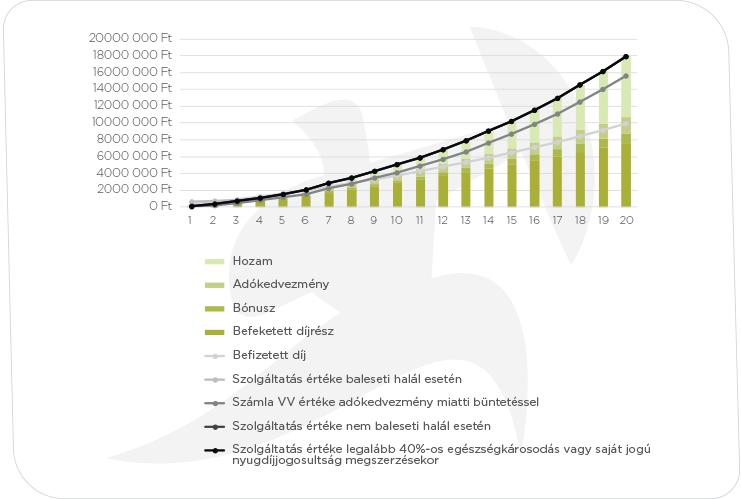 grafikon_Pannónia Nyugdíj KötvényE